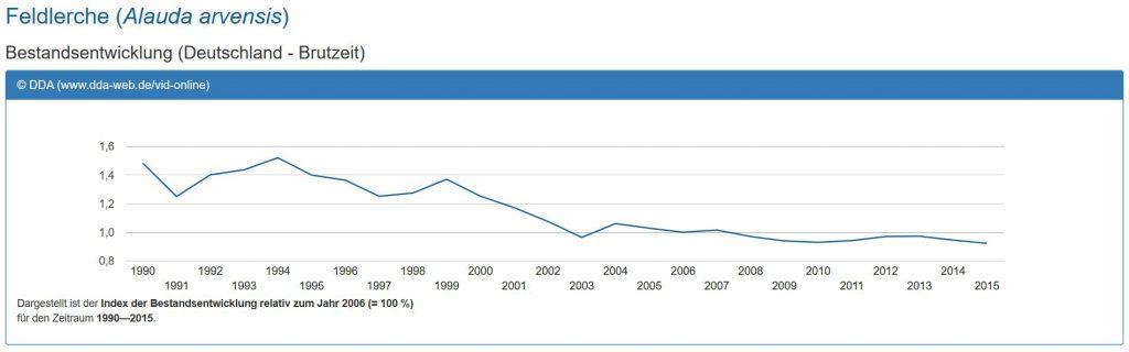 Bestandsentwicklung der Feldlerche. Quelle: DDA